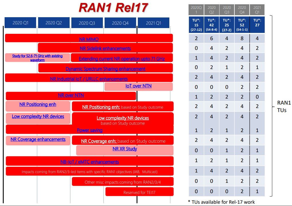 RAN1 3GPP R17