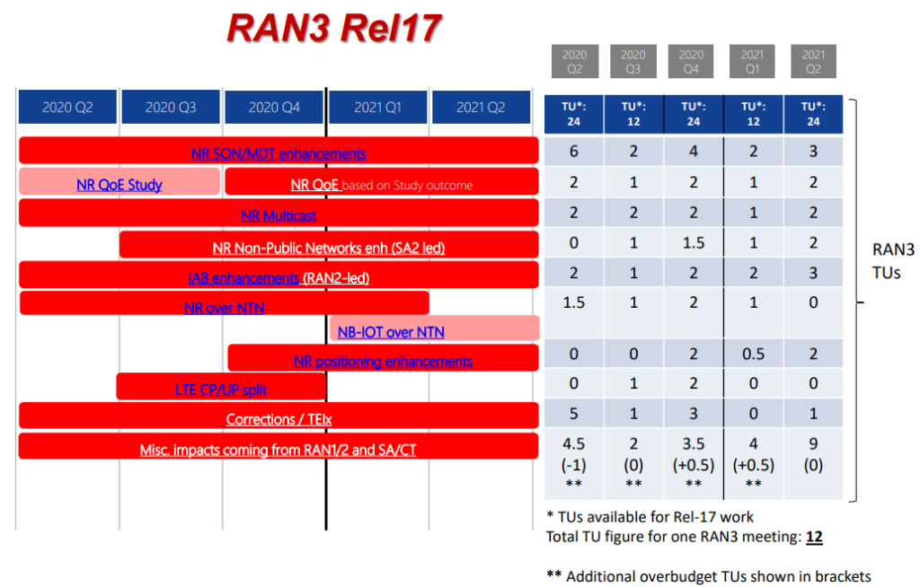 3GPP R17 RAN3 Release 17