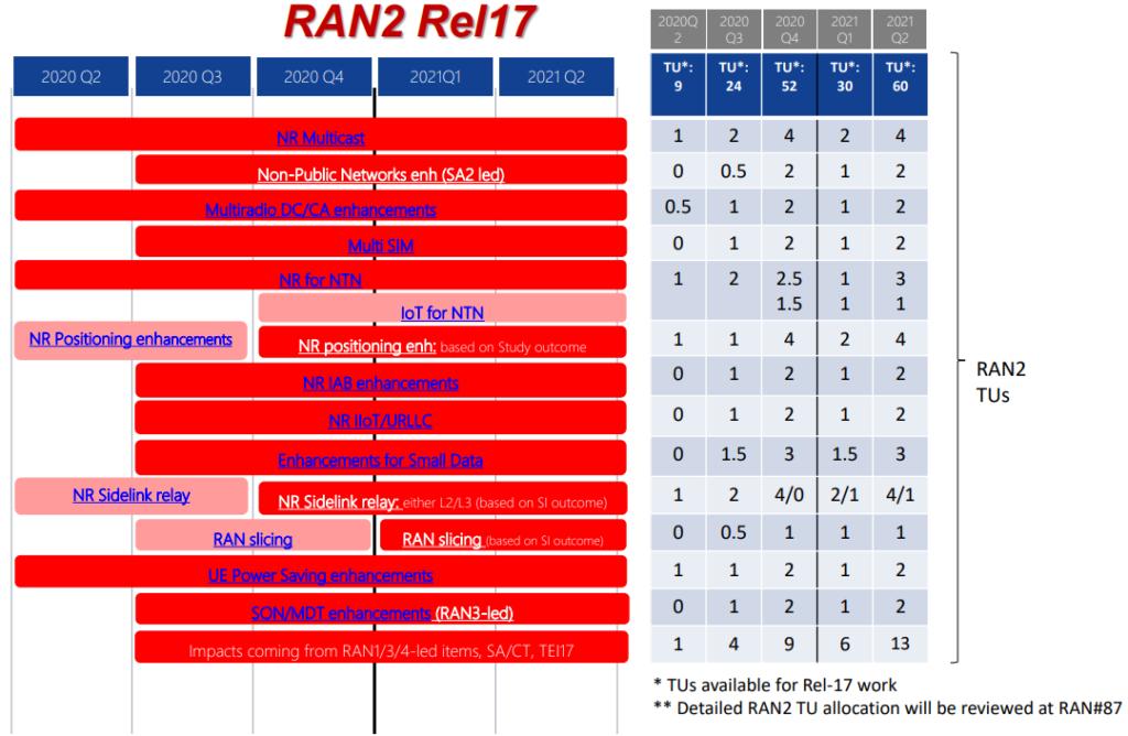 RAN2 3GPP R17